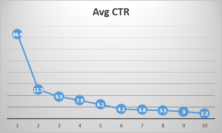 ctr-google-ranking