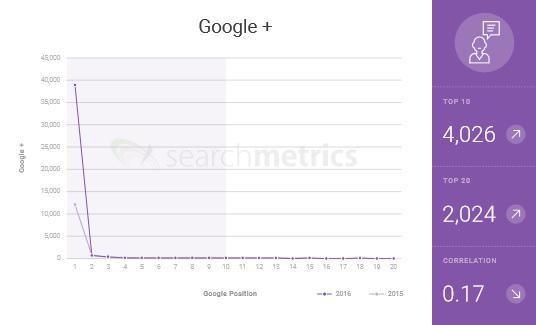 google-social