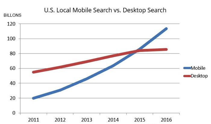 US-mobile-search-vs-desktop-search-2017
