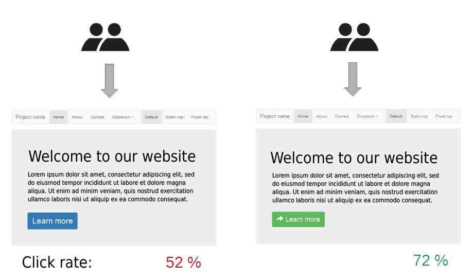 testare a b pentru inbunatatirea ratei de conversie pe website seo