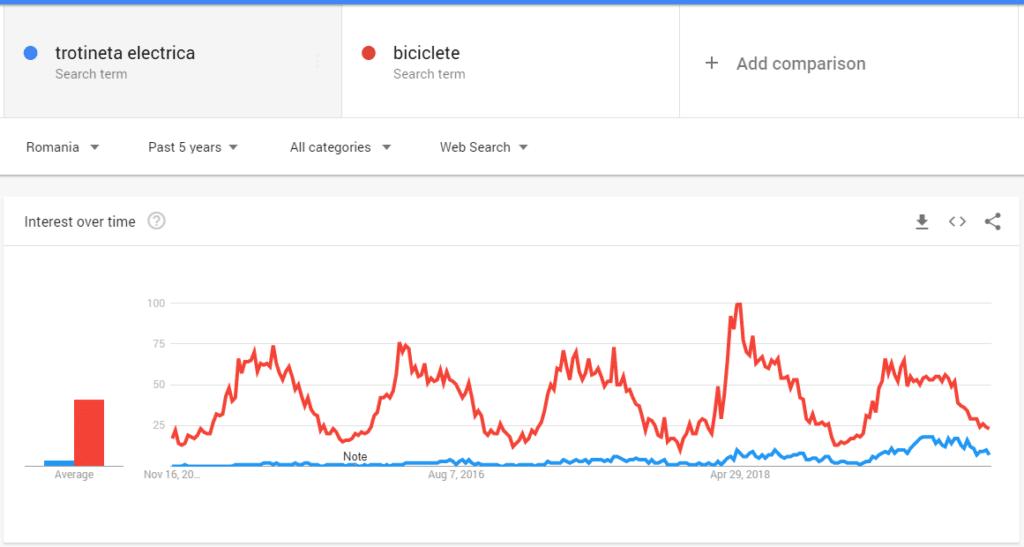 Comparatie Google Trends
