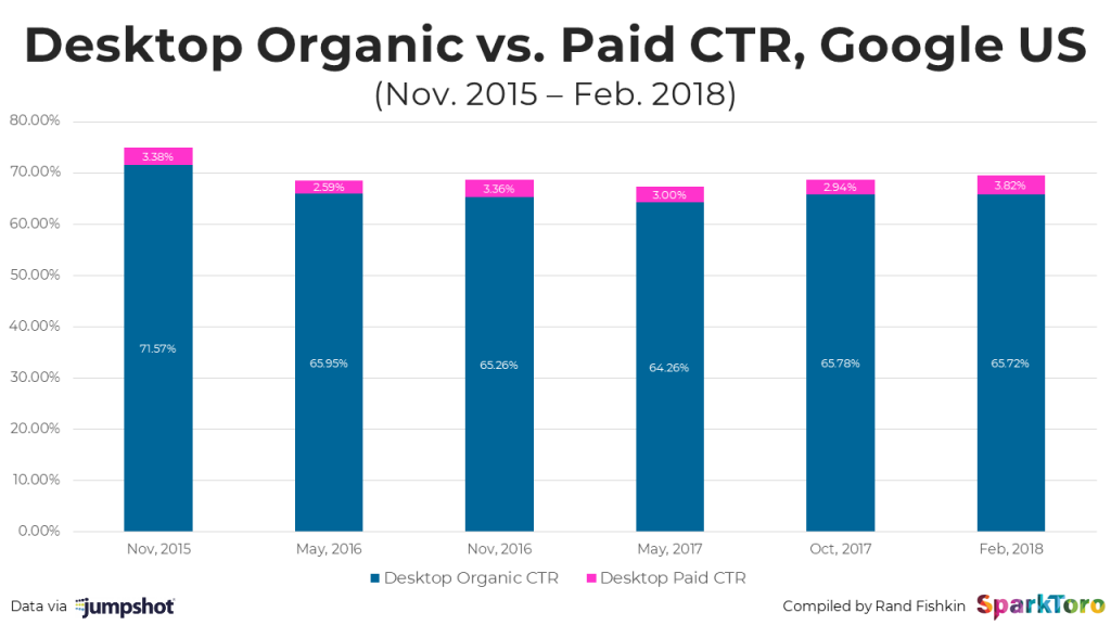 rata click rezultate organice vs platite