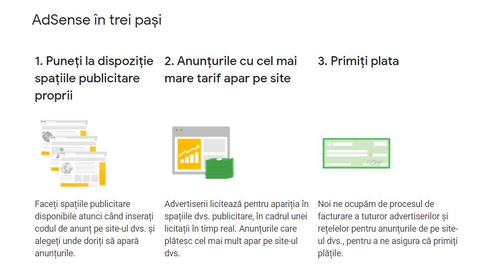 cum sa faci bani din blogul tau cu AdSense